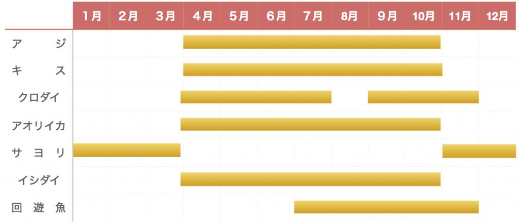 乙浜港釣り物カレンダー