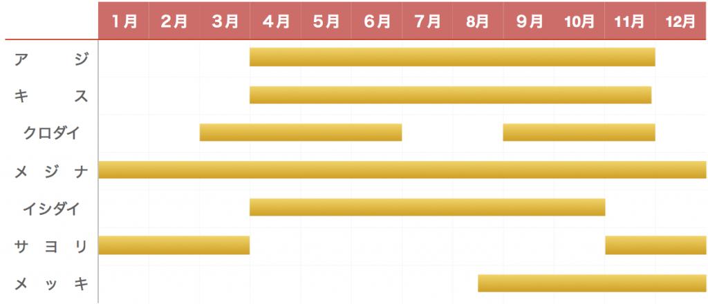 千倉港釣り物カレンダー