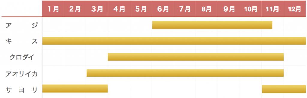 沖ノ島護岸釣り物カレンダー