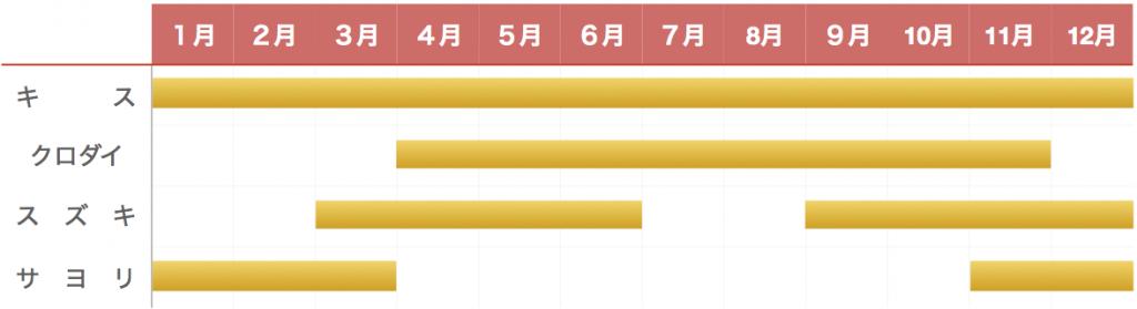 沖ノ島釣り物カレンダー