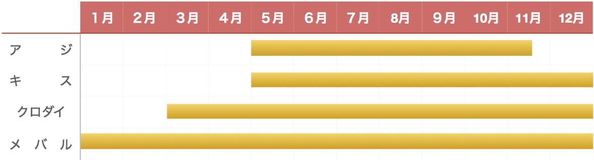 富浦港釣り物カレンダー