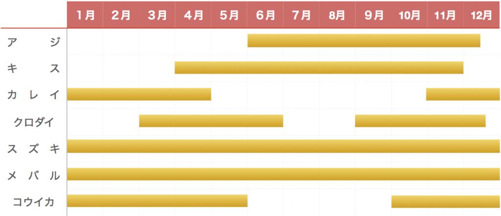 富津新港釣り物カレンダー
