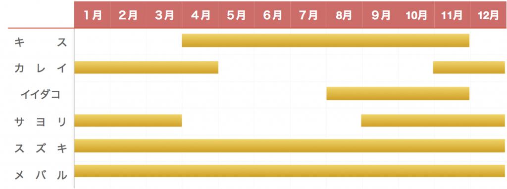 袖ヶ浦海浜公園釣り物カレンダー