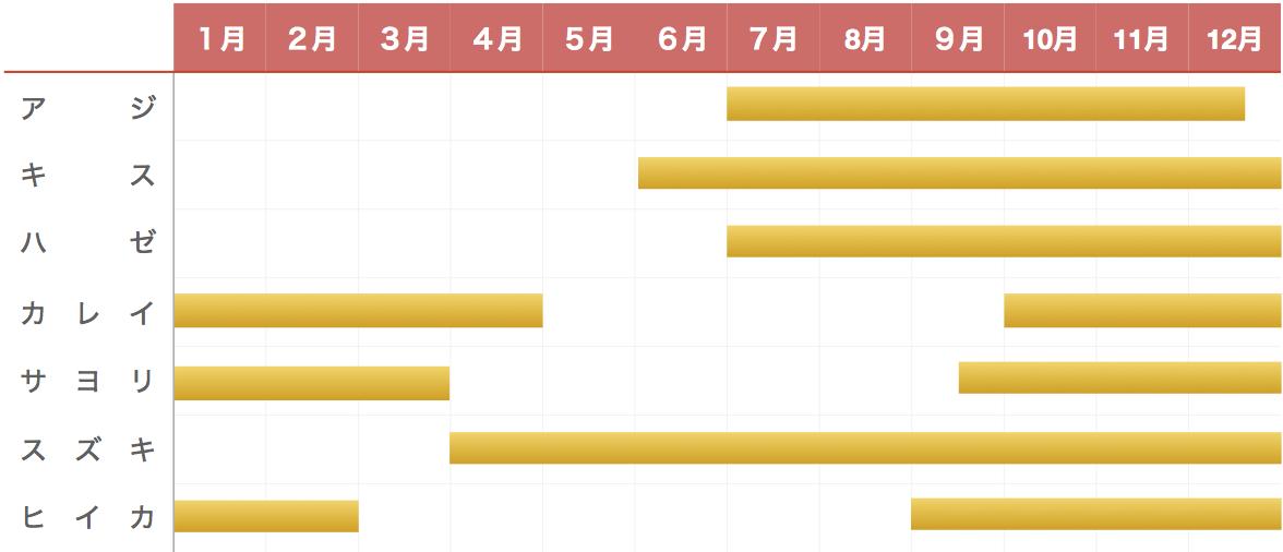 長浦港釣り物カレンダー