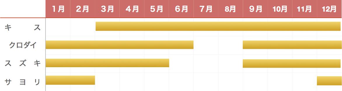 大賀堤防の釣り物カレンダー