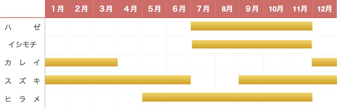 銚子港釣り物カレンダー