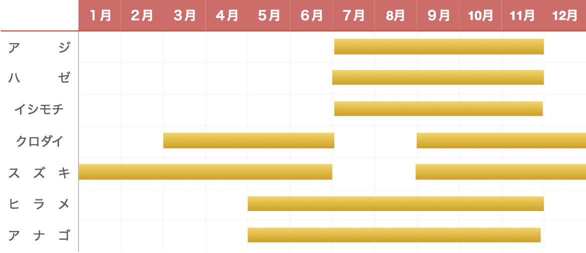 外川港の釣り物カレンダー